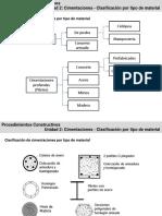 clase_1p_cimentaciones_tipo_de_material_26sep.pdf