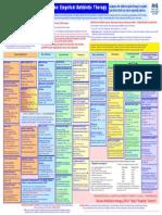 Empirical Prescribing Chart glasgow