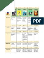 Teens Books Evaluation