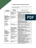 Colective de Cercetare, Domenii, Directii
