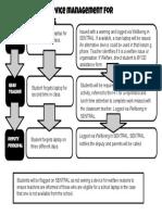 device management flow chart