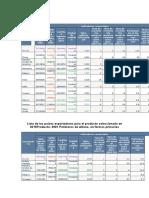 Lista de Los Países Importadores Para El Producto Seleccionado en 2015.Docx