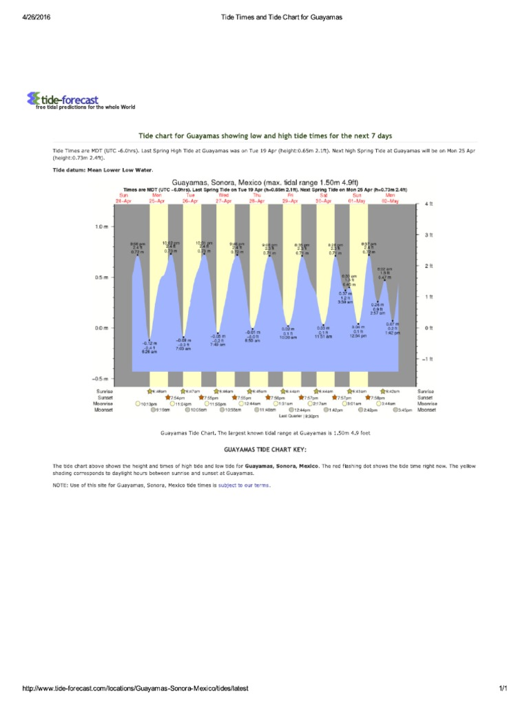 Tide times and tide chart for guaymas 26abr geenschuldenfo Images