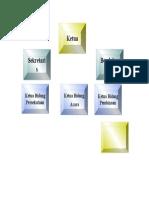 Korem - Struktur Organisasi Pengurus