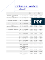 Tabla Salario Mínimo en Honduras 2017
