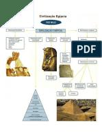 A Civilização Egípcia - Síntese esquemática