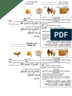 Latih Tubi Menamakan Makanan Dan Latih Tubi Fi'Lul Amru Bahasa Arab Th4 Tajuk (Norafsah Binti Awang Kati, SK Pekan Tuaran)ما ألذ الطعام