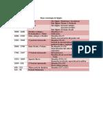 BajacronologíadeEgipto.pdf