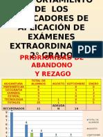 COMPORTAMIENTO DE  LOS INDICADORES DE APLICACIÓN DE EXÁMENES.pptx