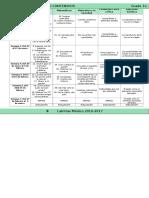 Plan 1er Grado - Bloque 3 Dosificación (2016-2017)