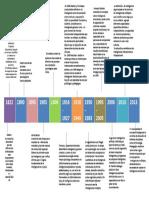 144887440-Linea-de-Tiempo-Evolucion-Concepto-Inteligencia.pdf