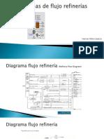 4.2.-Diagrama Flujo Refinerias