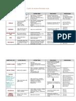 Resumen Tabla Patologias Visuales