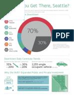 2016 Commute Seattle Mode Split Infographic