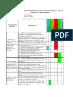 análisis técnicas de aprendizaje