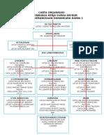 Carta Organisasi Kerja