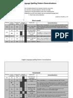 English Language Spelling Pattern Tool