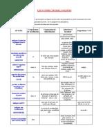outil-connecteurs-logiques.pdf
