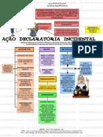 Mapas Mentais Direito Processual Civil