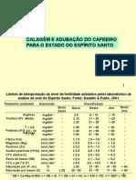 Adubação Cafeeiro - Espírito Santo.