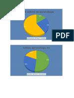 Graficas de Test VAK