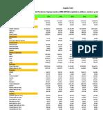 5.1.3 Producción Agrícola Anual en Quintales, Millares y Racimos, 2002-2015