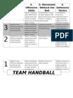 Handball Rubric