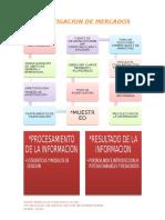 Mapa Conceptual Investigacion de Mercados