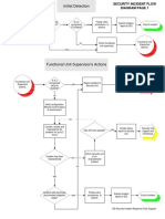 109 Security Incident Response Flow Diagram