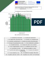 Avaliación da satisfacción do alumnado de FPB (Formación Profesional Básica)