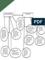 Mapa Conceptual Enfoque Socioformativo