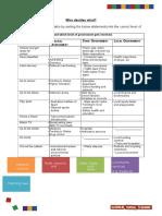 who decides what worksheet student worksheet