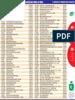 I finanziamenti agli alberghi trentini dal 2001 al 2016