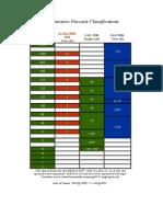 Comparative Viscosity Classifications