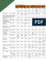 Properties of major Textile Fibers and Fabrics.docx