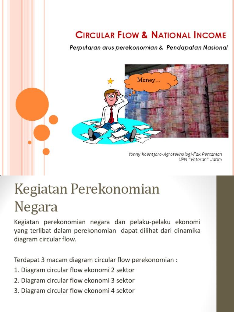 Perputaran arus perekonomian circular flow ccuart Image collections