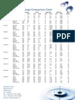 Flange Comparison Chart