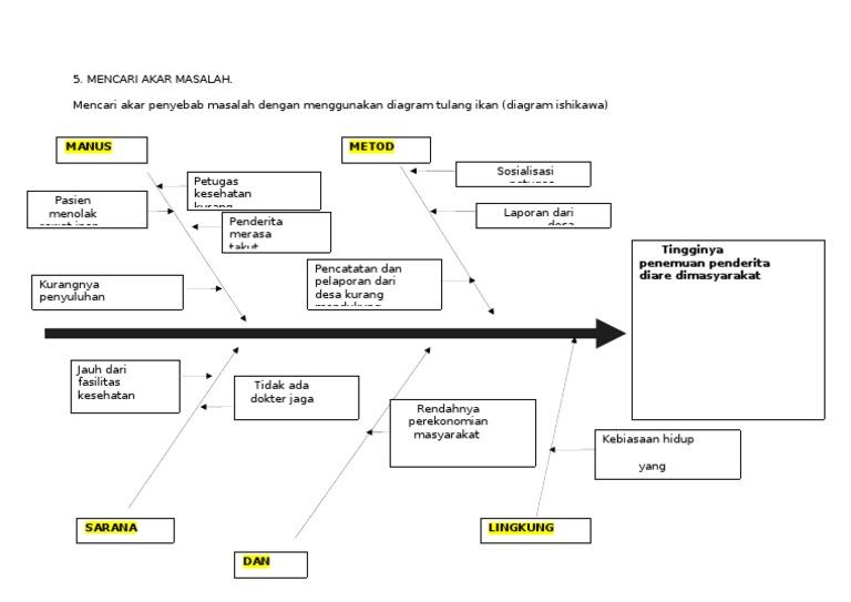Diagram tulang ikan diare auto wiring diagram today diare rh es scribd com tulang ikan kartun tulang ikan kartun ccuart Images