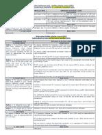 Property Ampil Chart