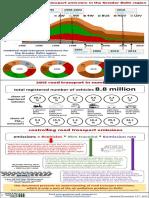 2015-12 Delhi on-Road Emissions
