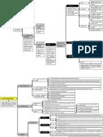 Esquemas Procesal Orgánico 1.pdf