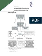 Organizadores gráficos currículo y planeación educativa.pdf
