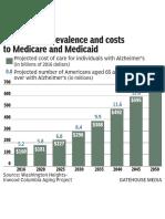 Alzheimer's Costs