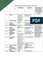 Cazurile Şi Funcţiile Sintactice Ale Pronumelui Personal