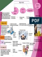 Mapa Mental- Proyectos