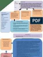 Cholecystitis concept map