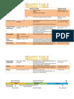 grammar-tenses-table.pdf