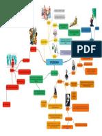 Mapa Mental Sociologia