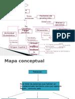 Mapa Conceptual Empresas