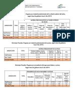 Datos IPEC Posadas